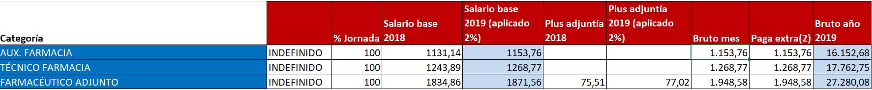 Tabla de subida salarial en farmacias para 2019